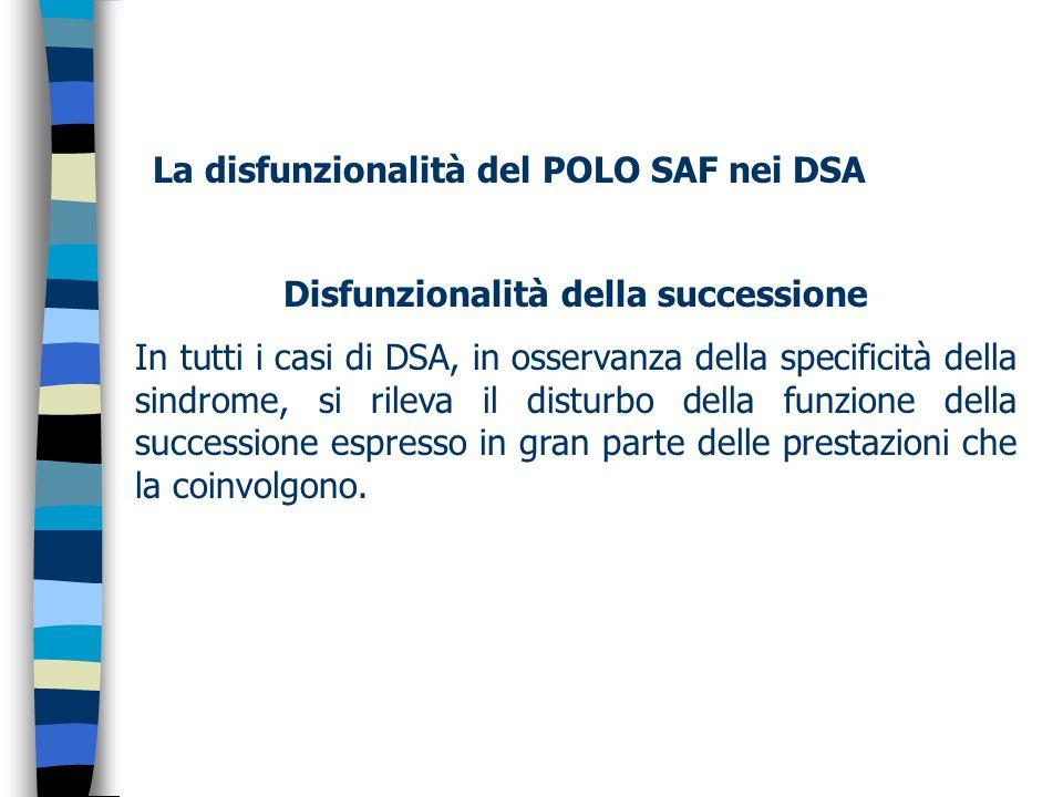 La disfunzionalità del POLO SAF nei DSA Disfunzionalità della successione In tutti i casi di DSA, in osservanza della specificità della sindrome, si rileva il disturbo della funzione della successione espresso in gran parte delle prestazioni che la coinvolgono.