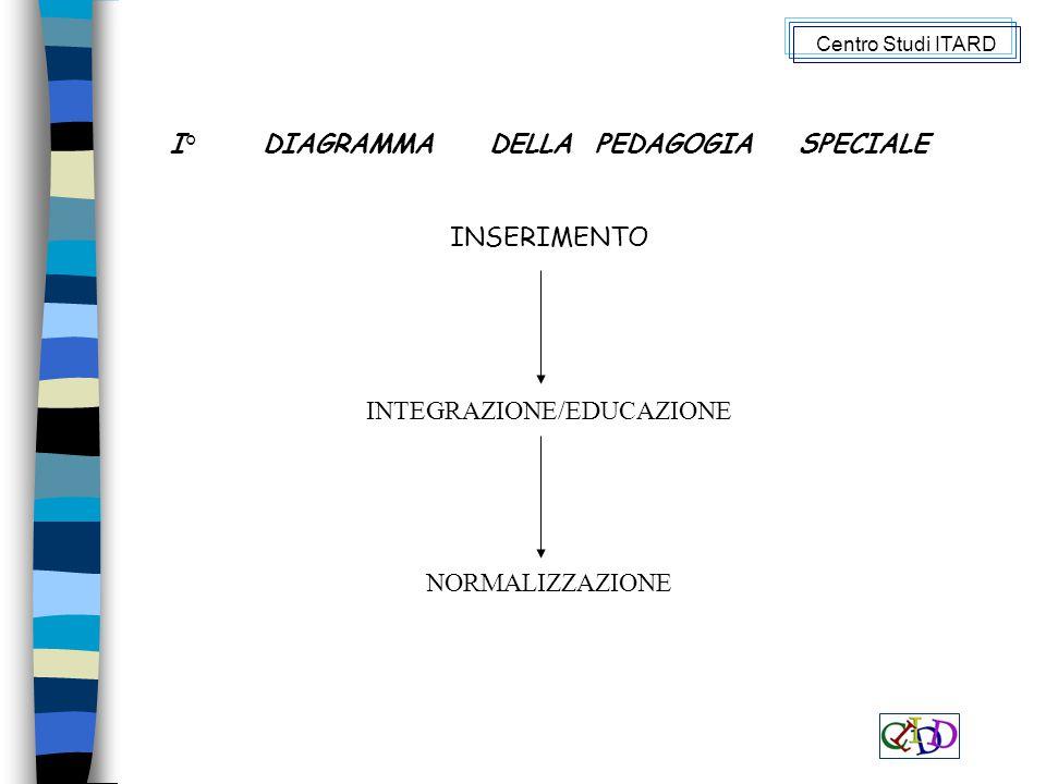 I° DIAGRAMMA DELLA PEDAGOGIA SPECIALE INSERIMENTO INTEGRAZIONE/EDUCAZIONE NORMALIZZAZIONE Centro Studi ITARD