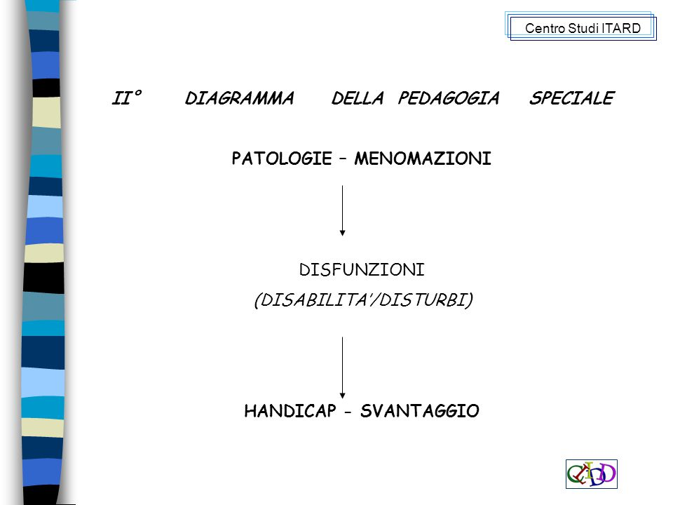 II° DIAGRAMMA DELLA PEDAGOGIA SPECIALE PATOLOGIE – MENOMAZIONI DISFUNZIONI (DISABILITA'/DISTURBI) HANDICAP - SVANTAGGIO Centro Studi ITARD