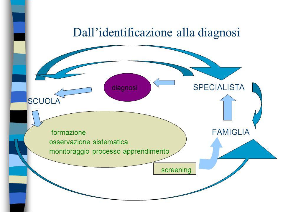 Dall'identificazione alla diagnosi diagnosi SPECIALISTA SCUOLA formazione FAMIGLIA osservazione sistematica monitoraggio processo apprendimento screening