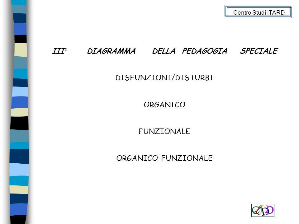III° DIAGRAMMA DELLA PEDAGOGIA SPECIALE DISFUNZIONI/DISTURBI ORGANICO FUNZIONALE ORGANICO-FUNZIONALE Centro Studi ITARD