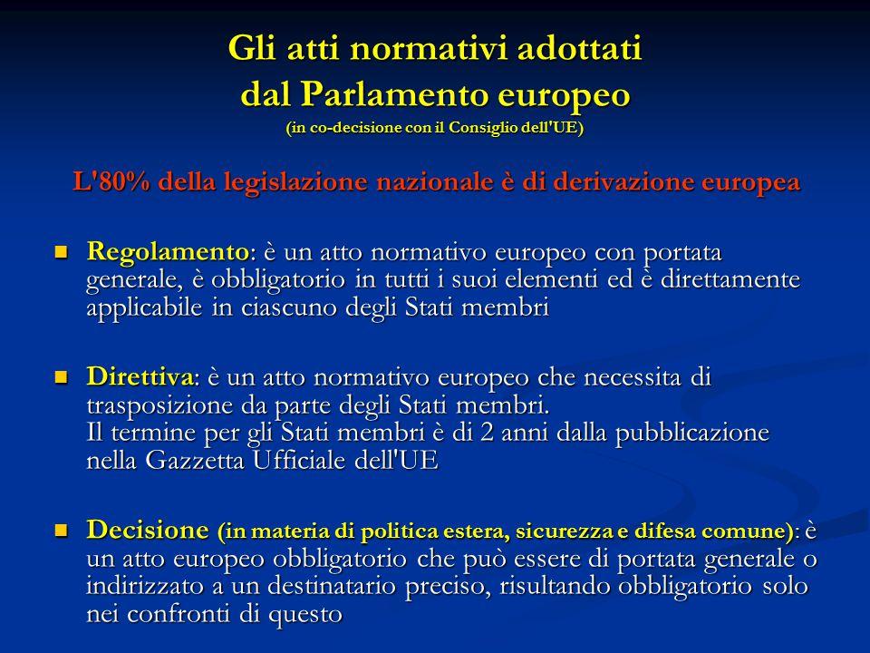Gli atti normativi adottati dal Parlamento europeo (in co-decisione con il Consiglio dell UE) L 80% della legislazione nazionale è di derivazione europea Regolamento: è un atto normativo europeo con portata generale, è obbligatorio in tutti i suoi elementi ed è direttamente applicabile in ciascuno degli Stati membri Regolamento: è un atto normativo europeo con portata generale, è obbligatorio in tutti i suoi elementi ed è direttamente applicabile in ciascuno degli Stati membri Direttiva: è un atto normativo europeo che necessita di trasposizione da parte degli Stati membri.