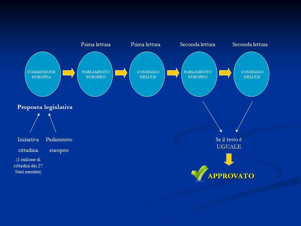 COMMISSIONE EUROPEA Proposta legislativa Iniziativa cittadina (1 milione di cittadini dei 27 Stati membri) Parlamento europeo PARLAMENTO EUROPEO Secon