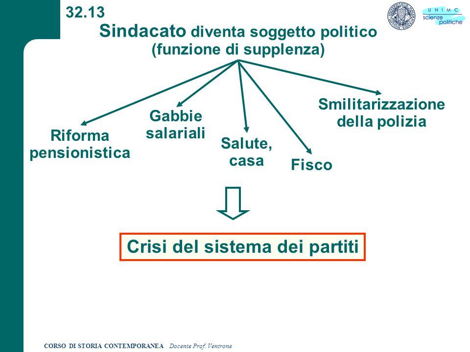 CORSO DI STORIA CONTEMPORANEA Docente Prof. Ventrone 32.13 Sindacato diventa soggetto politico (funzione di supplenza) Crisi del sistema dei partiti R