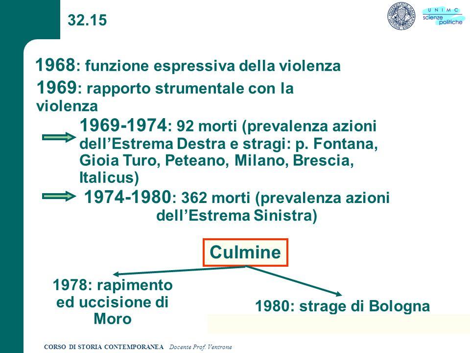 CORSO DI STORIA CONTEMPORANEA Docente Prof. Ventrone 32.15 1968 : funzione espressiva della violenza 1969 : rapporto strumentale con la violenza 1969-