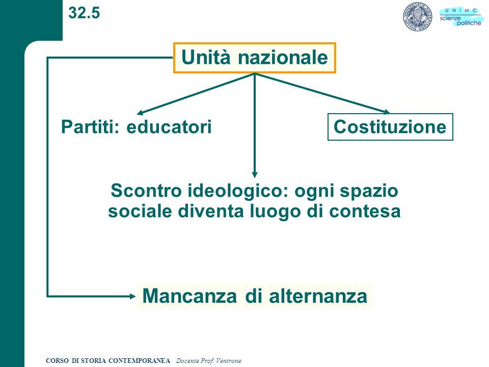 CORSO DI STORIA CONTEMPORANEA Docente Prof. Ventrone 32.5 Unità nazionale Partiti: educatori Costituzione Scontro ideologico: ogni spazio sociale dive