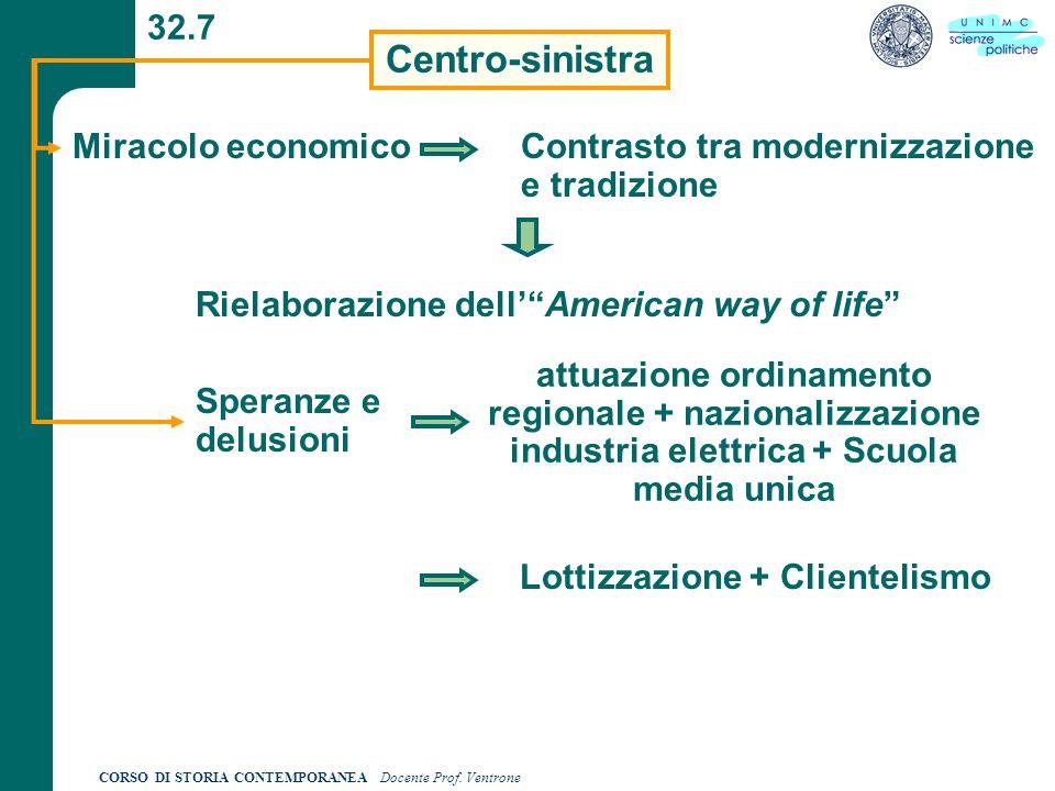 CORSO DI STORIA CONTEMPORANEA Docente Prof. Ventrone 32.7 Centro-sinistra Miracolo economico Contrasto tra modernizzazione e tradizione Rielaborazione