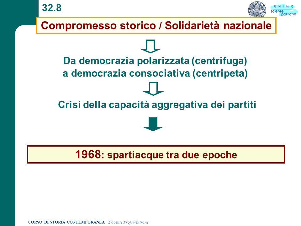 CORSO DI STORIA CONTEMPORANEA Docente Prof. Ventrone 32.8 Compromesso storico / Solidarietà nazionale Da democrazia polarizzata (centrifuga) a democra