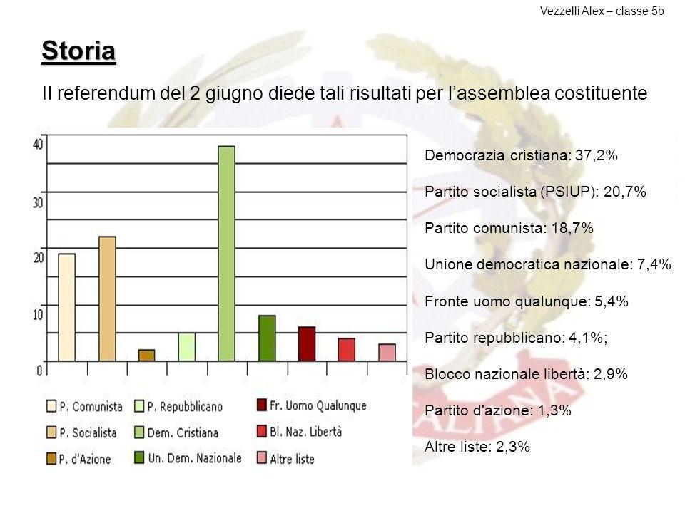 Storia Il referendum del 2 giugno diede tali risultati a favore della repubblica Vezzelli Alex – classe 5b