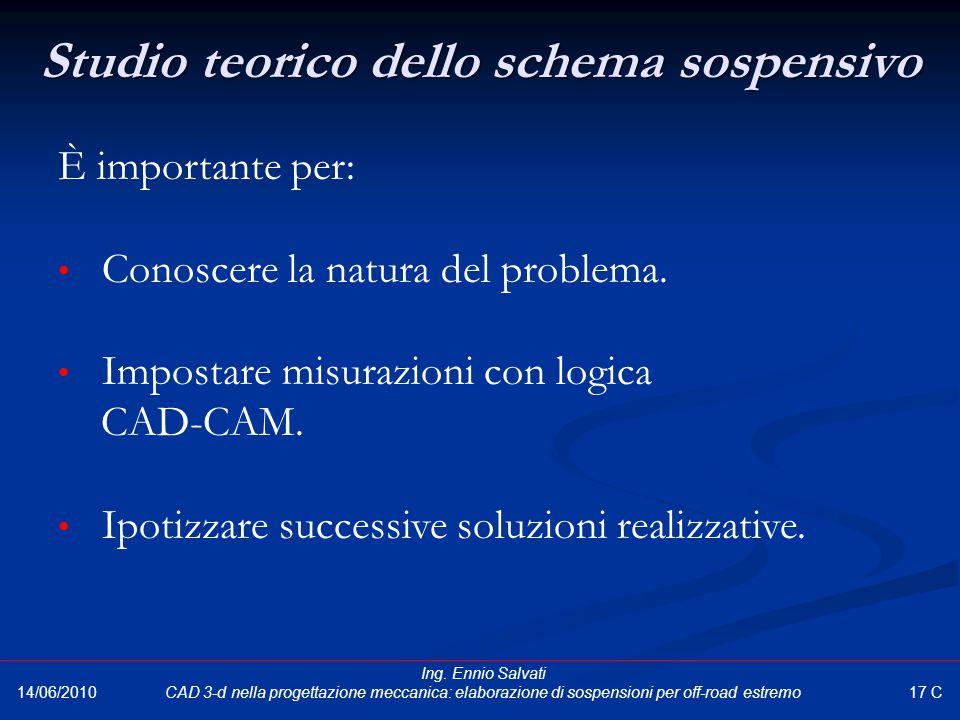 Studio teorico dello schema sospensivo È importante per: Conoscere la natura del problema. Impostare misurazioni con logica CAD-CAM. Ipotizzare succes