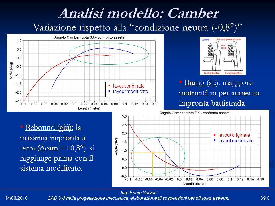 """Variazione rispetto alla """"condizione neutra (-0,8°)"""" Bump (su): maggiore motricità in per aumento impronta battistrada Bump (su): maggiore motricità i"""