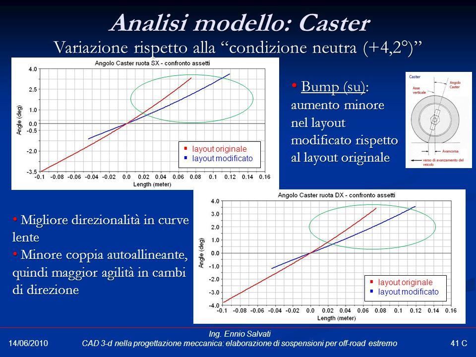 Bump (su): aumento minore nel layout modificato rispetto al layout originale Bump (su): aumento minore nel layout modificato rispetto al layout origin