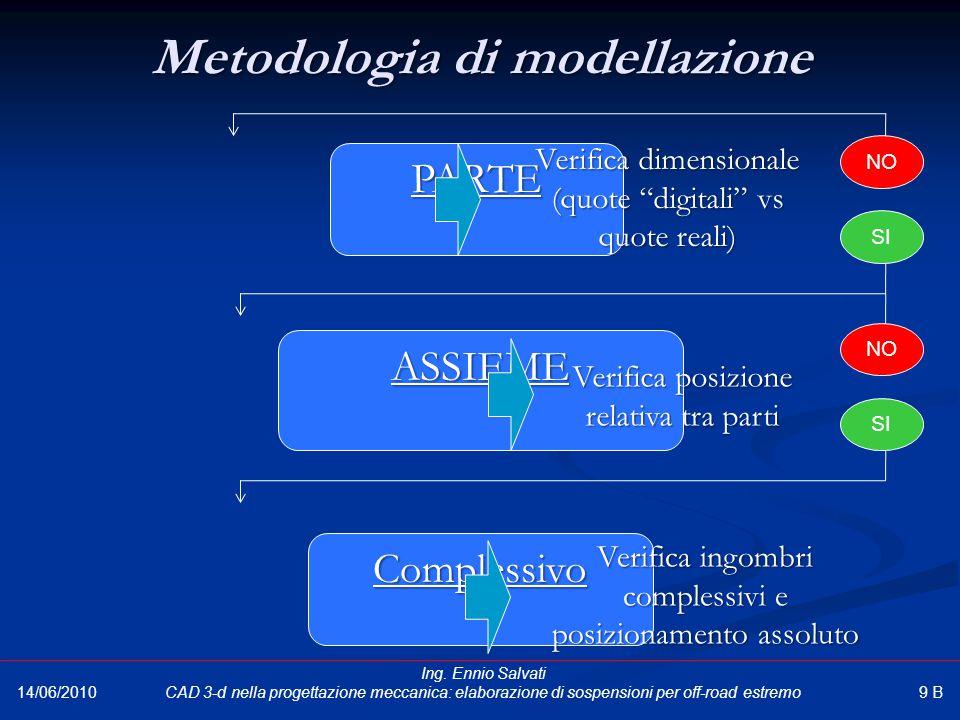 """PARTE Metodologia di modellazione ASSIEME Complessivo Verifica dimensionale (quote """"digitali"""" vs quote reali) SI NO Verifica posizione relativa tra pa"""