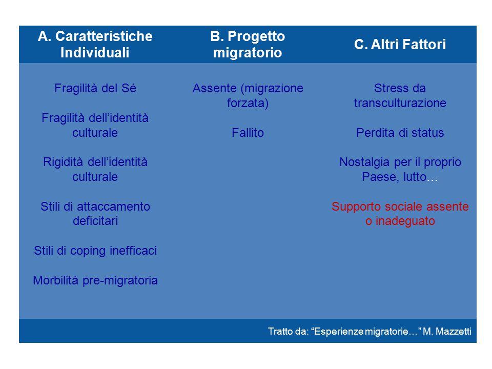 A. Caratteristiche Individuali B. Progetto migratorio C.