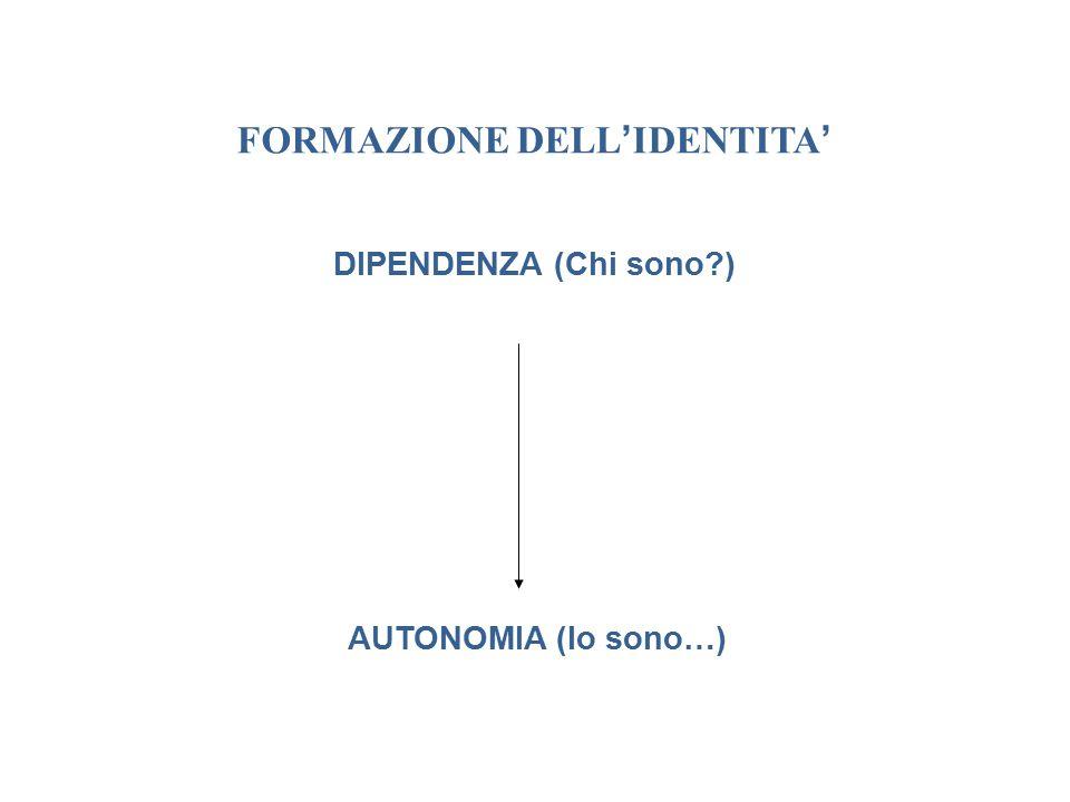 FORMAZIONE DELL ' IDENTITA ' DIPENDENZA (Chi sono ) AUTONOMIA (Io sono…)