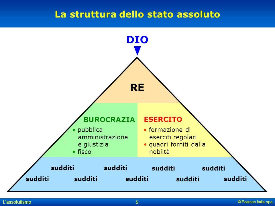 © Pearson Italia spa L'assolutismo 5 La struttura dello stato assoluto BUROCRAZIA DIO RE ESERCITO pubblica amministrazione e giustizia fisco formazion