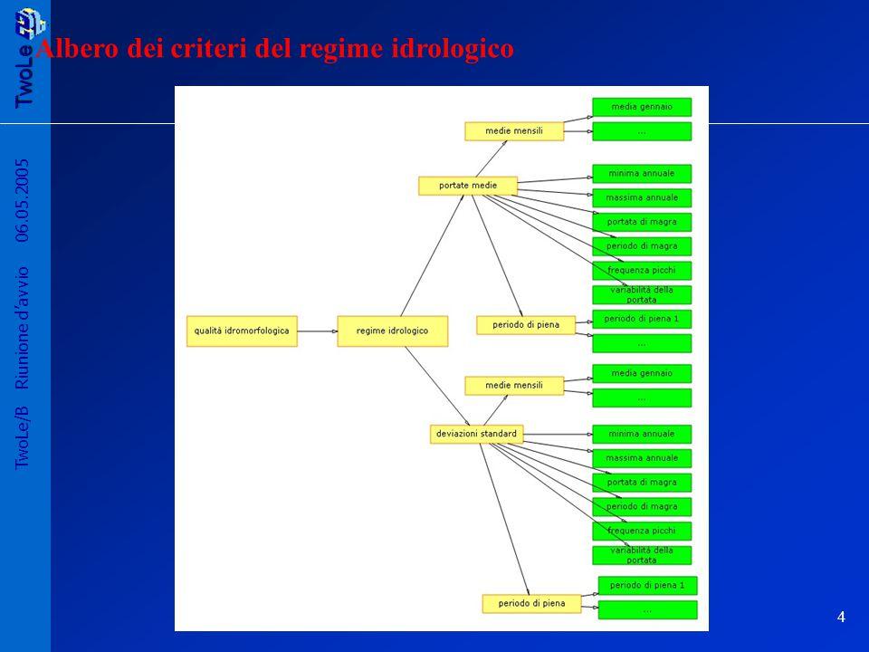 TwoLe 5 TwoLe/B Riunione d'avvio 06.05.2005 Scelta degli obiettivi indicatori obiettivi settori Si cercano obiettivi correlati a tutti gli indicatori del settore
