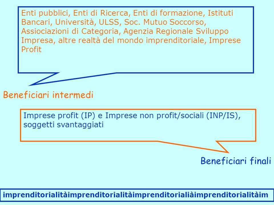 Beneficiari intermedi Enti pubblici, Enti di Ricerca, Enti di formazione, Istituti Bancari, Università, ULSS, Soc.