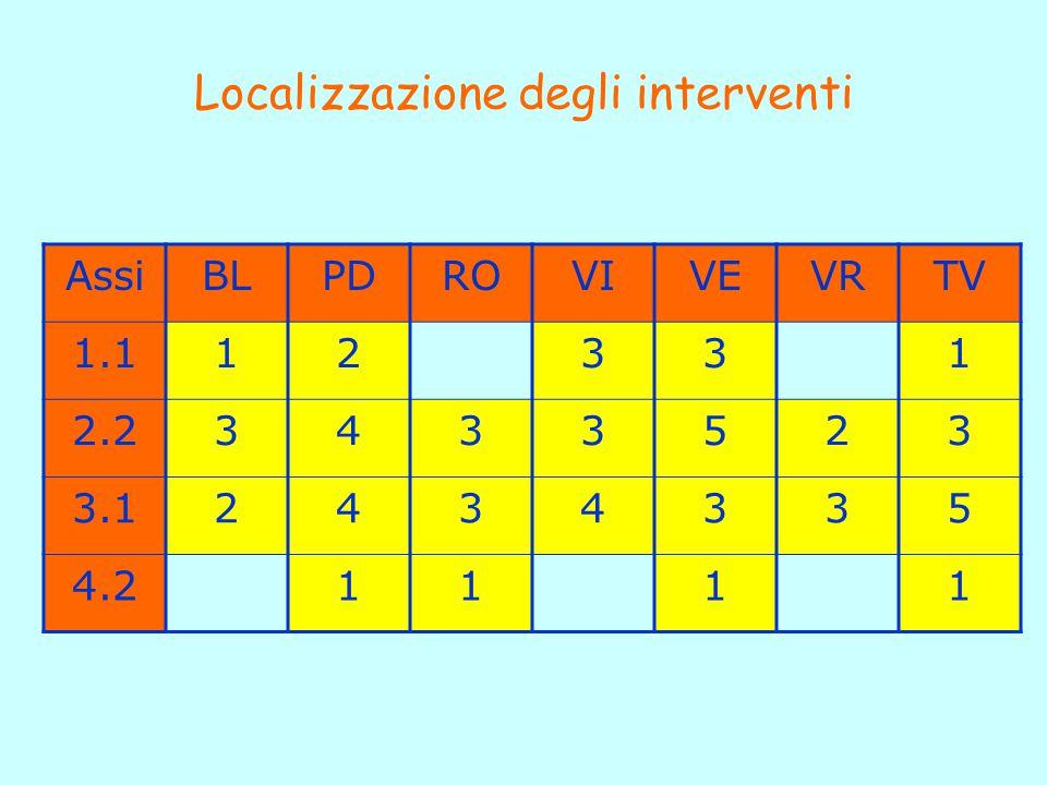 Localizzazione degli interventi AssiBLPDROVIVEVRTV 1.112331 2.23433523 3.12434335 4.21111