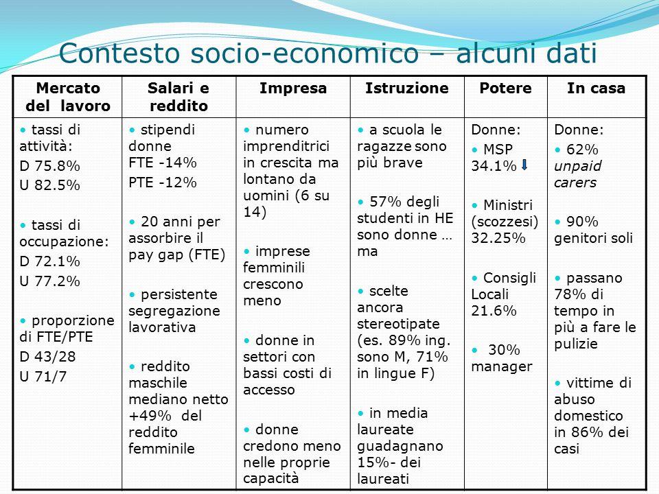 Contesto socio-economico – alcuni dati Mercato del lavoro Salari e reddito ImpresaIstruzionePotereIn casa tassi di attività: D 75.8% U 82.5% tassi di