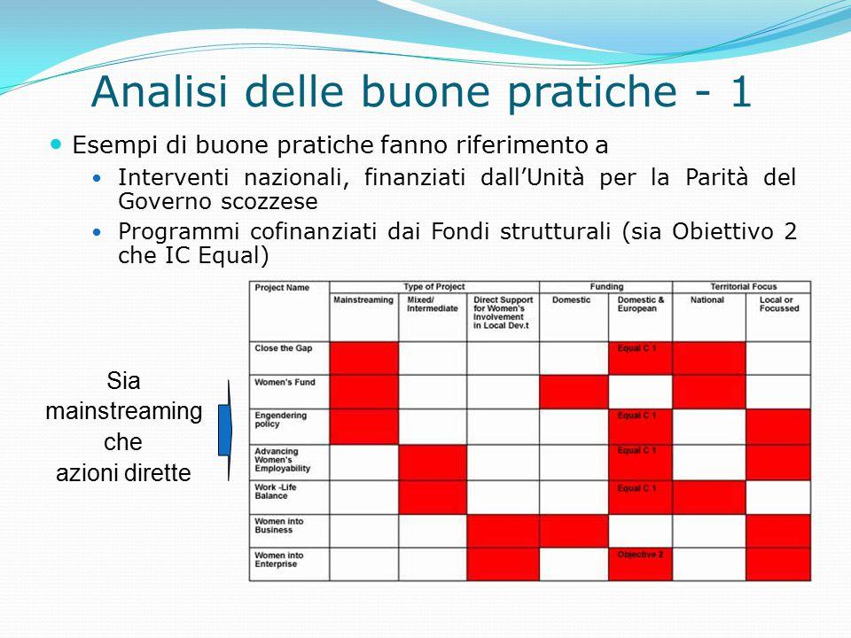 Analisi delle buone pratiche - 1 Esempi di buone pratiche fanno riferimento a Interventi nazionali, finanziati dall'Unità per la Parità del Governo sc