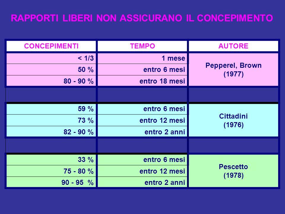 RAPPORTI LIBERI NON ASSICURANO IL CONCEPIMENTO CONCEPIMENTITEMPOAUTORE < 1/31 mese Pepperel, Brown (1977) 50 %entro 6 mesi 80 - 90 %entro 18 mesi 59 %
