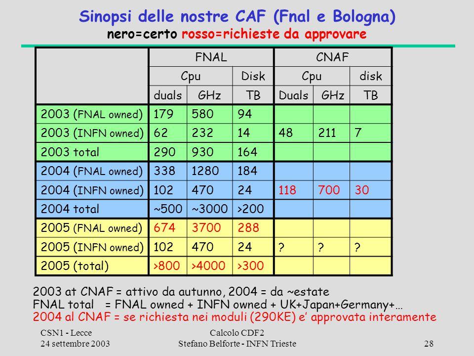 CSN1 - Lecce 24 settembre 2003 Calcolo CDF2 Stefano Belforte - INFN Trieste28 Sinopsi delle nostre CAF (Fnal e Bologna) nero=certo rosso=richieste da approvare FNALCNAF CpuDiskCpudisk dualsGHzTBDuals GHzTB 2003 ( FNAL owned )17958094 2003 ( INFN owned )6223214482117 2003 total290930164 2004 ( FNAL owned )3381280184 2004 ( INFN owned )1024702411870030 2004 total~500~3000>200 2005 (FNAL owned )6743700288 2005 ( INFN owned )10247024 .