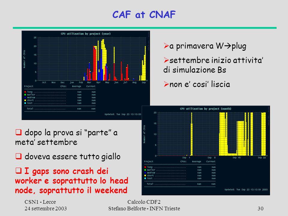 CSN1 - Lecce 24 settembre 2003 Calcolo CDF2 Stefano Belforte - INFN Trieste30 CAF at CNAF  a primavera W  plug  settembre inizio attivita' di simul