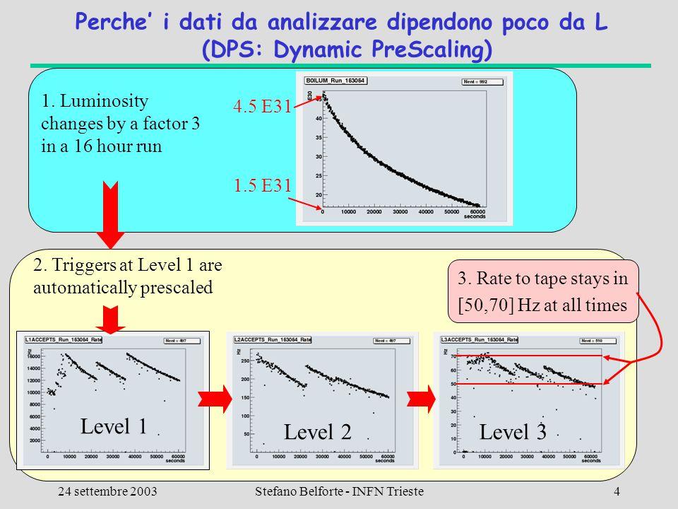 CSN1 - Lecce 24 settembre 2003 Calcolo CDF2 Stefano Belforte - INFN Trieste4 3. Rate to tape stays in [50,70] Hz at all times Perche' i dati da analiz