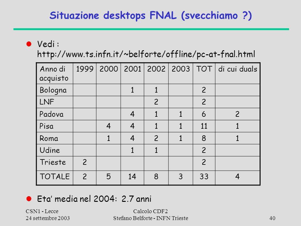 CSN1 - Lecce 24 settembre 2003 Calcolo CDF2 Stefano Belforte - INFN Trieste40 Situazione desktops FNAL (svecchiamo ) Vedi : http://www.ts.infn.it/~belforte/offline/pc-at-fnal.html Eta' media nel 2004: 2.7 anni Anno di acquisto 19992000200120022003TOTdi cui duals Bologna112 LNF22 Padova41162 Pisa4411111 Roma142181 Udine112 Trieste22 TOTALE251483334