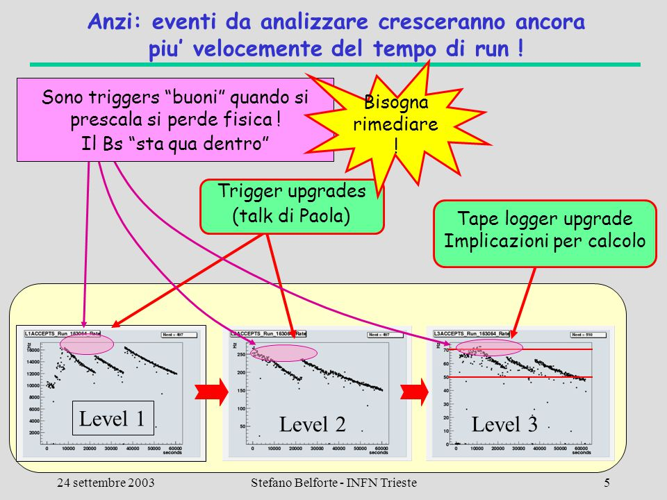 CSN1 - Lecce 24 settembre 2003 Calcolo CDF2 Stefano Belforte - INFN Trieste36 Dettagli 2: 10TB per high-Pt Dai primi 150pb^-1 (tutto quello che c'e' con SVX finora) Z  bbar (Tommaso Dorigo)  3Mevents finora  Da una settimana, nuovo trigger: 20  45nb  Altri 250pb^-1 con nuovo trigger = altri 10M events  DST+ntuple ~ 300KB/event  4TB  Finora 0.5TB di MC generato (1.8Mevents)  Serve almeno x3 MC  Totale ~6TB Top  6jet (Ambra Gresele) 1.2TB/100pb^-1  ~4TB W  plug (Antonio Sidoti)  0.8TB usati attualmente su CNAF  Totale per 400pb^-1 ~ 2.5TB Siamo gia' a 12.5, poi, jet calibrations, top mass…, H  bb..
