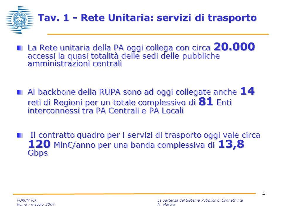 4 FORUM P.A. La partenza del Sistema Pubblico di Connettività Roma - maggio 2004M.