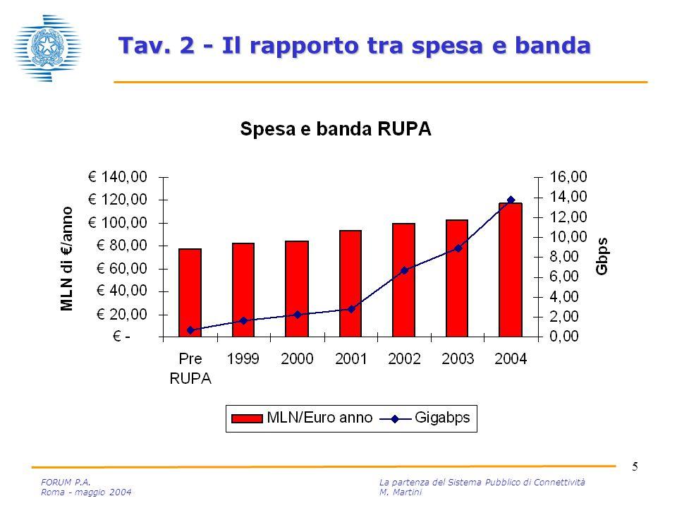 5 FORUM P.A. La partenza del Sistema Pubblico di Connettività Roma - maggio 2004M.