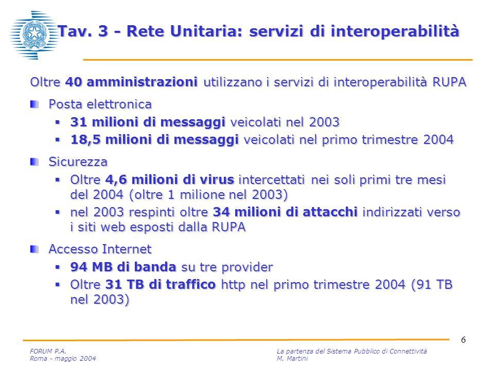 6 FORUM P.A. La partenza del Sistema Pubblico di Connettività Roma - maggio 2004M.