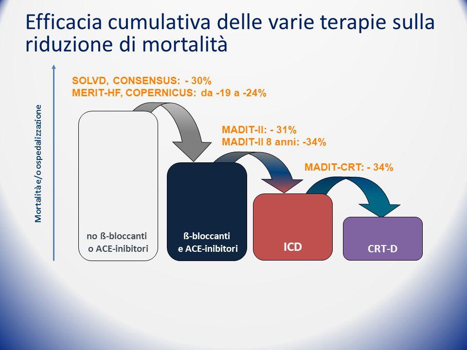 no ß-bloccanti o ACE-inibitori ß-bloccanti e ACE-inibitori SOLVD, CONSENSUS: - 30% MERIT-HF, COPERNICUS: da -19 a -24% MADIT-II: - 31% MADIT-II 8 anni: -34% ICD CRT-D MADIT-CRT: - 34% Mortalità e/o ospedalizzazione Efficacia cumulativa delle varie terapie sulla riduzione di mortalità
