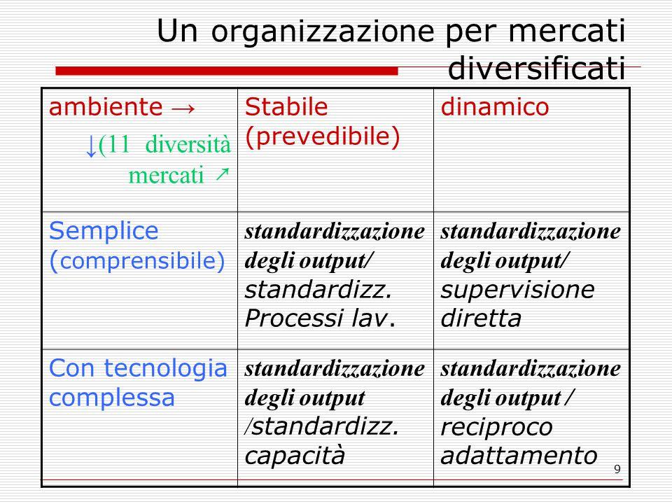 9 Un organizzazione per mercati diversificati ambiente → ↓(11 diversità mercati ↗ Stabile (prevedibile) dinamico Semplice ( comprensibile) standardizzazione degli output/ standardizz.