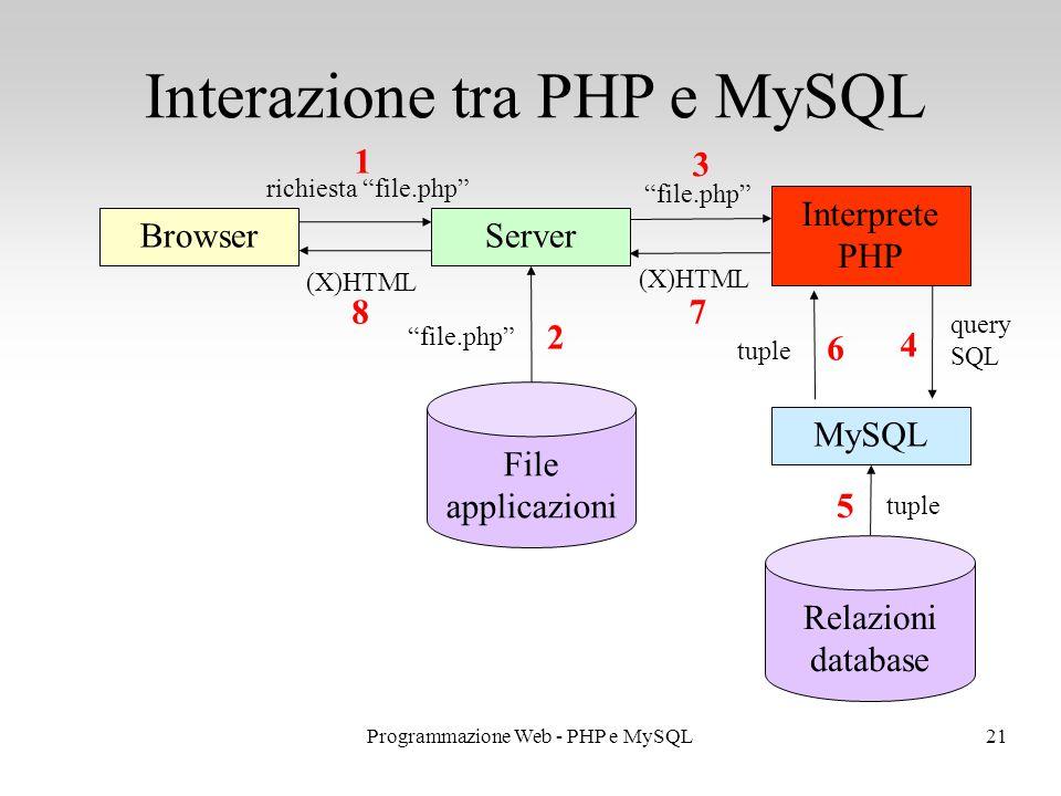 Interazione tra PHP e MySQL 21Programmazione Web - PHP e MySQL BrowserServer File applicazioni Interprete PHP MySQL Relazioni database richiesta file.php file.php query SQL tuple (X)HTML 1 2 3 4 5 6 7 8