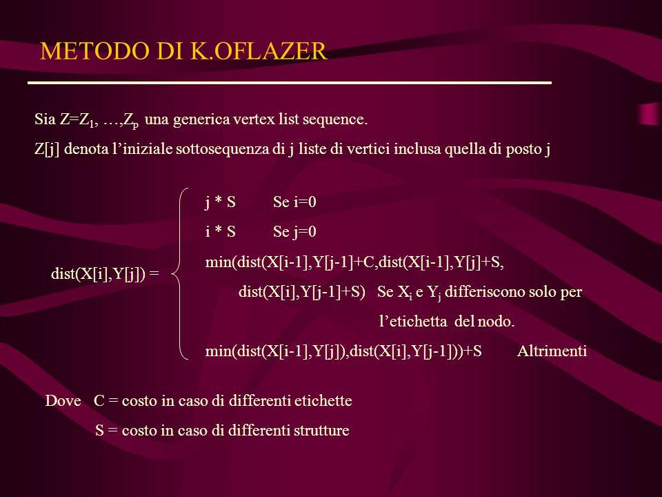METODO DI K.OFLAZER Sia Z=Z 1, …,Z p una generica vertex list sequence.