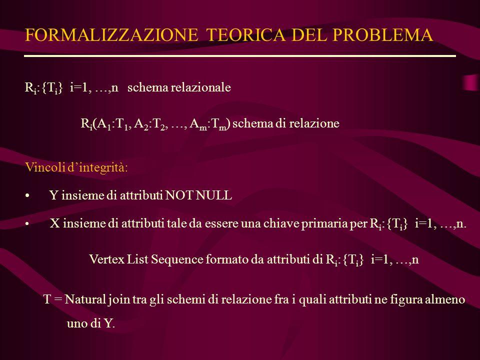 FORMALIZZAZIONE TEORICA DEL PROBLEMA R i :{T i } i=1, …,n schema relazionale R i (A 1 :T 1, A 2 :T 2, …, A m :T m ) schema di relazione Vincoli d'integrità: Y insieme di attributi NOT NULL X insieme di attributi tale da essere una chiave primaria per R i :{T i } i=1, …,n.