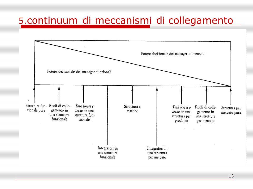 13 5. continuum di meccanismi di collegamento