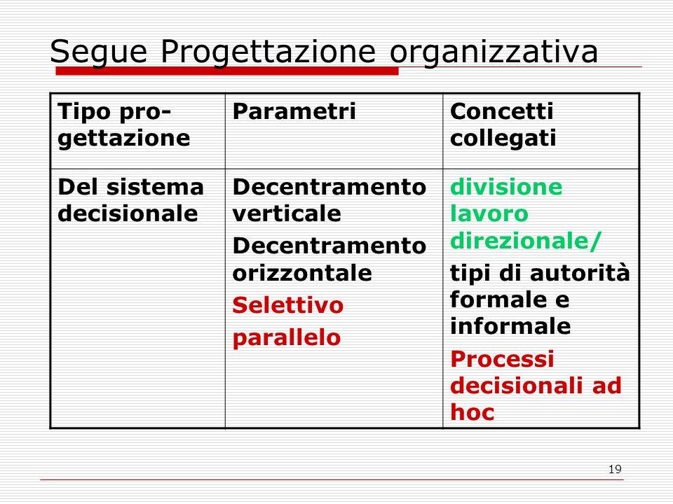 19 Segue Progettazione organizzativa Tipo pro- gettazione ParametriConcetti collegati Del sistema decisionale Decentramento verticale Decentramento orizzontale Selettivo parallelo divisione lavoro direzionale/ tipi di autorità formale e informale Processi decisionali ad hoc