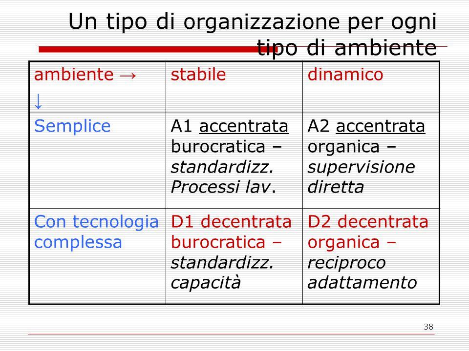 38 Un tipo di organizzazione per ogni tipo di ambiente ambiente → ↓ stabiledinamico SempliceA1 accentrata burocratica – standardizz.