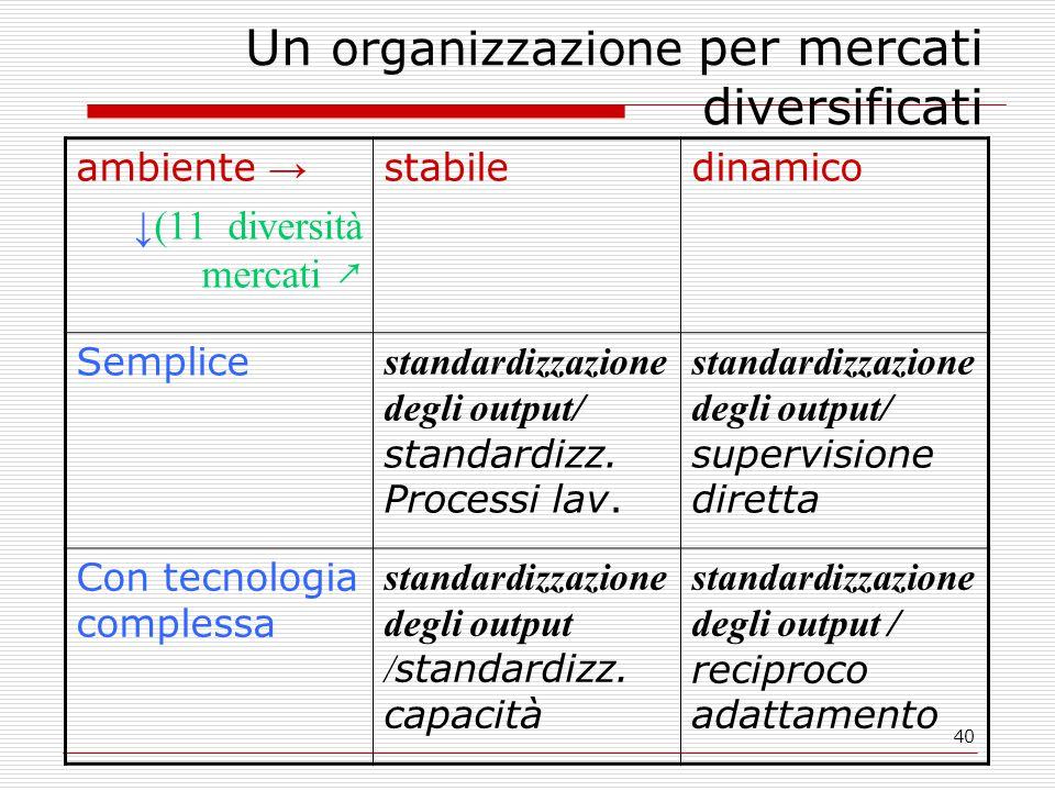 40 Un organizzazione per mercati diversificati ambiente → ↓(11 diversità mercati ↗ stabiledinamico Semplice standardizzazione degli output/ standardizz.