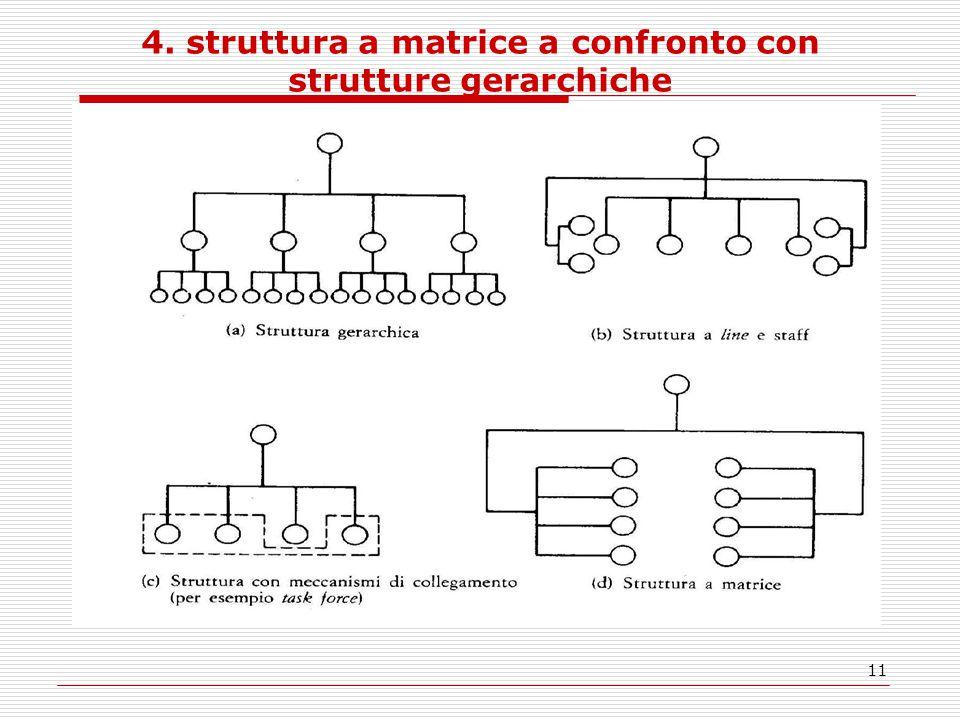 11 4. struttura a matrice a confronto con strutture gerarchiche