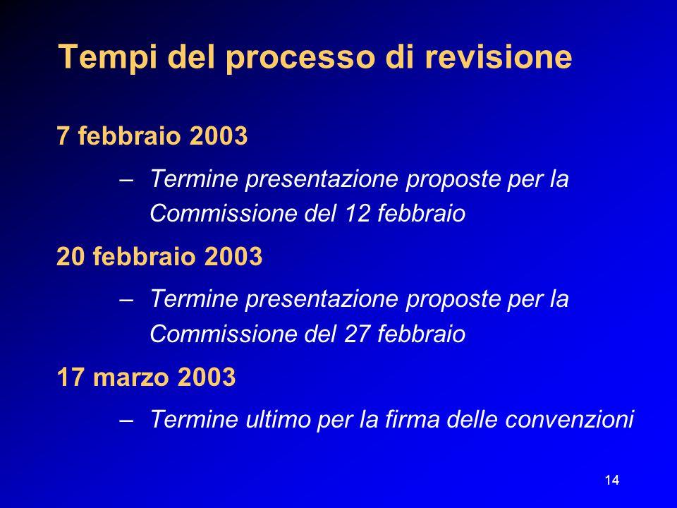 14 Tempi del processo di revisione 7 febbraio 2003 –Termine presentazione proposte per la Commissione del 12 febbraio 20 febbraio 2003 –Termine presentazione proposte per la Commissione del 27 febbraio 17 marzo 2003 –Termine ultimo per la firma delle convenzioni