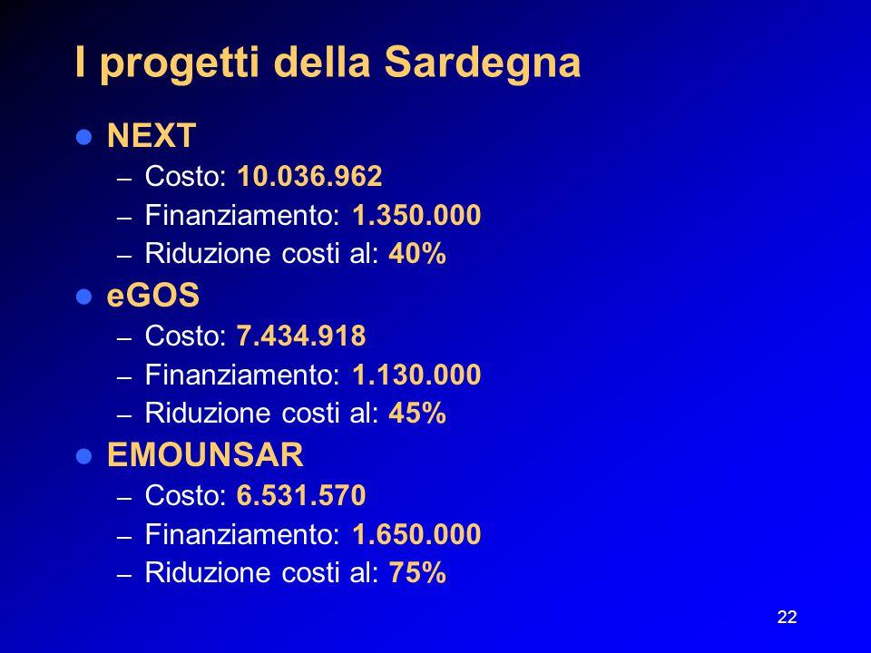 22 I progetti della Sardegna NEXT – Costo: 10.036.962 – Finanziamento: 1.350.000 – Riduzione costi al: 40% eGOS – Costo: 7.434.918 – Finanziamento: 1.130.000 – Riduzione costi al: 45% EMOUNSAR – Costo: 6.531.570 – Finanziamento: 1.650.000 – Riduzione costi al: 75%