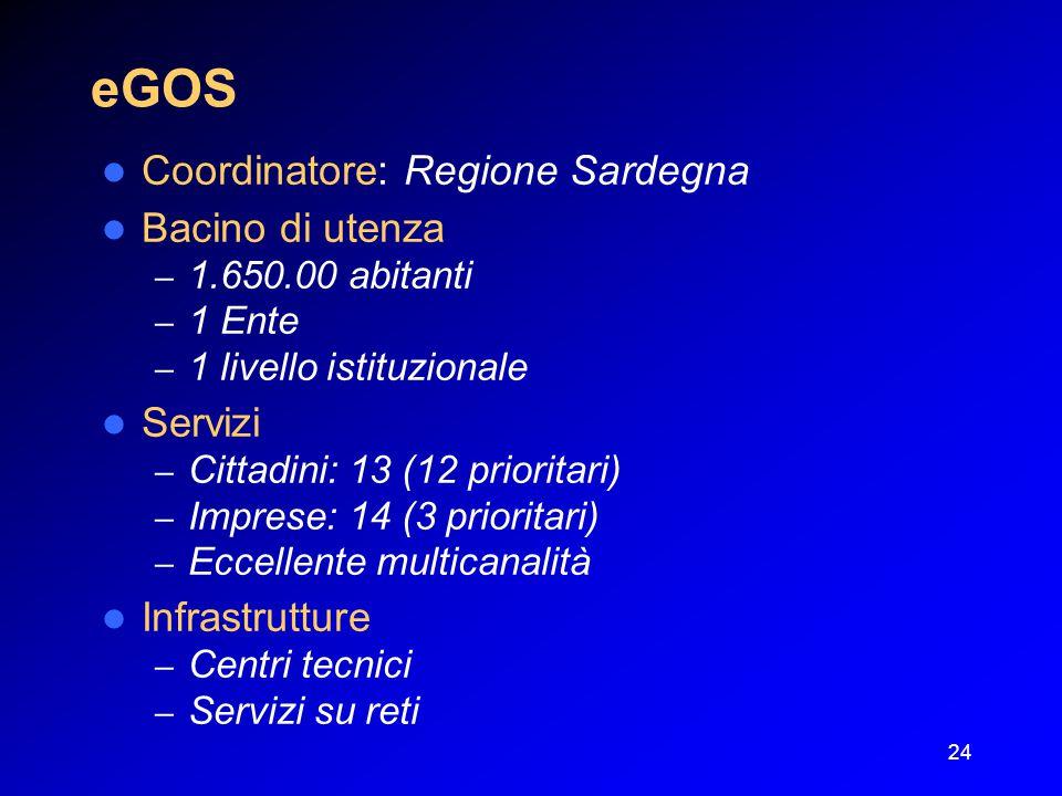24 eGOS Coordinatore: Regione Sardegna Bacino di utenza – 1.650.00 abitanti – 1 Ente – 1 livello istituzionale Servizi – Cittadini: 13 (12 prioritari) – Imprese: 14 (3 prioritari) – Eccellente multicanalità Infrastrutture – Centri tecnici – Servizi su reti
