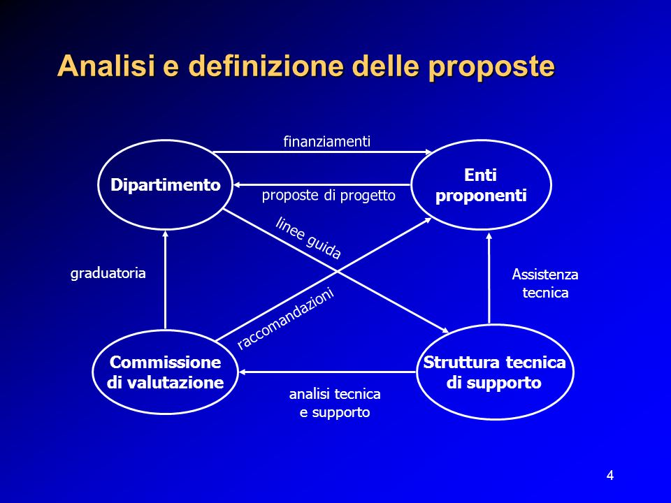 4 Analisi e definizione delle proposte Struttura tecnica di supporto Commissione di valutazione Enti proponenti Dipartimento graduatoria analisi tecnica e supporto linee guida finanziamenti proposte di progetto Assistenza tecnica raccomandazioni