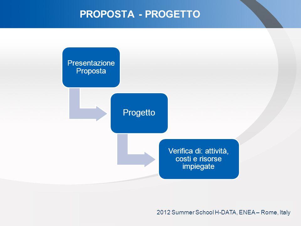 YOUR LOGO PROPOSTA - PROGETTO Presentazione Proposta Progetto Verifica di: attività, costi e risorse impiegate 2012 Summer School H-DATA, ENEA – Rome,