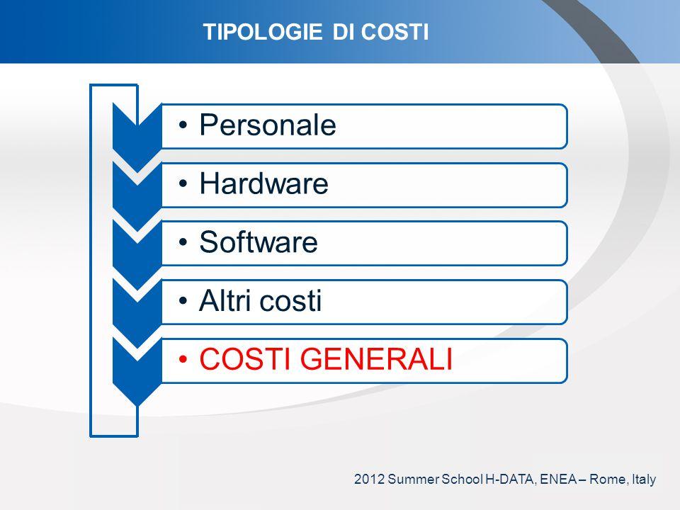 YOUR LOGO TIPOLOGIE DI COSTI Personale Hardware SoftwareAltri costiCOSTI GENERALI 2012 Summer School H-DATA, ENEA – Rome, Italy